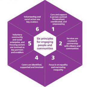 six_principles_wheel-page-001