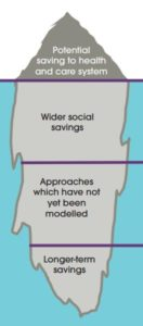 involvement-modelling-iceberg